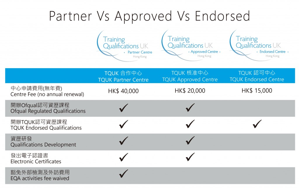 Partner Vs Approved Vs Endorsed-01